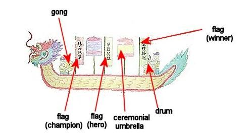 dragon-boat-diagram-08