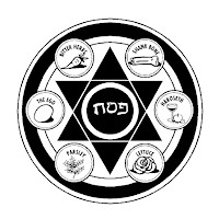 Image of Printable Seder Plate